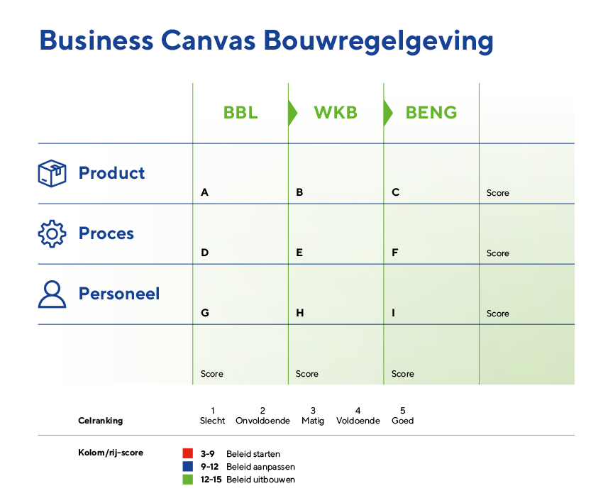 Business Canvas Bouwregelgeving